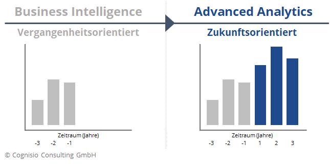 Darstellung von vergangenheitsorientiertem Business Intelligence und zukunftsorientiertem Advanced Analytics in einem Balkendiagramm