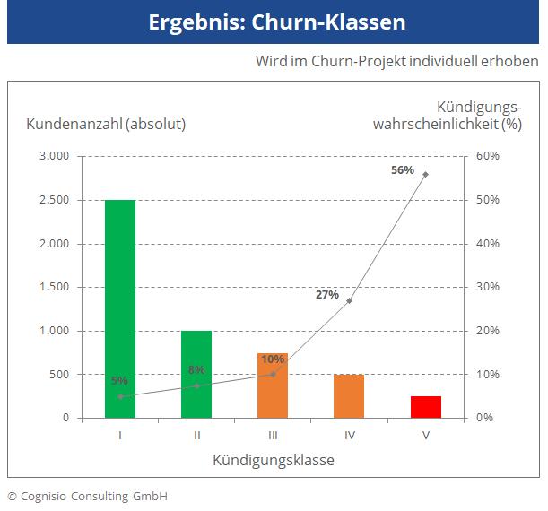 Balkendiagramm, das die Verteilung von Kunden in Churn-Klassen zeigt