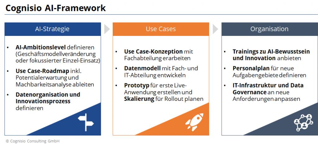Cognisio AI-Framework bestehend aus AI-Strategie, Use Cases und Organisation