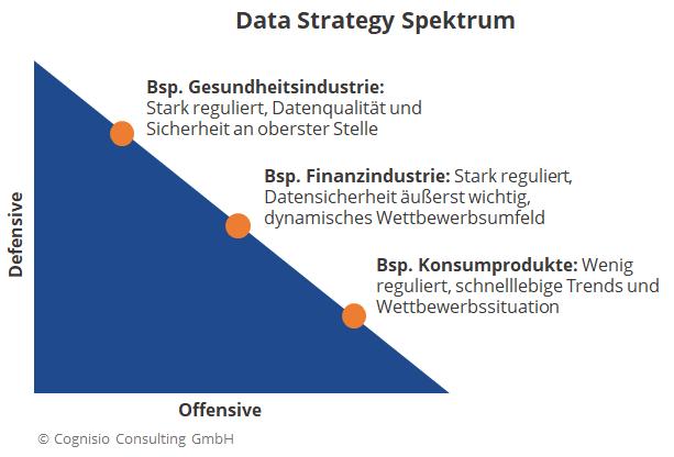 Zeigt das Data Strategy Spektrum von Offensive bis Defensive