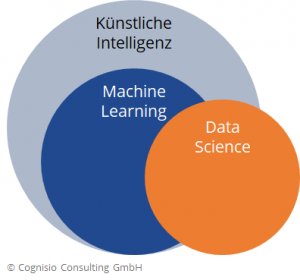 Darstellung des Zusammenhangs von Künstlicher Intelligenz, Machine Learning und Data Science