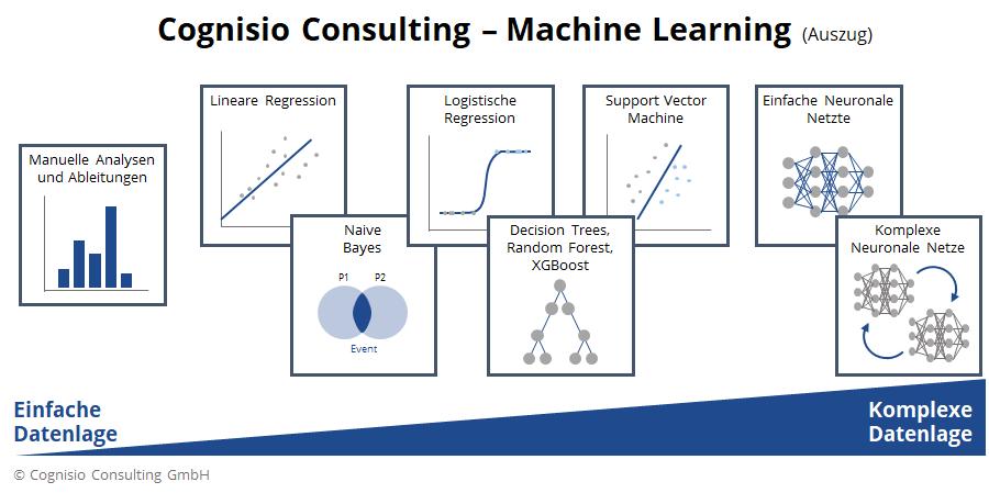 Darstellung eines Auszugs von verschiedenen Machine Learning-Methoden, die Cognisio Consulting anbietet