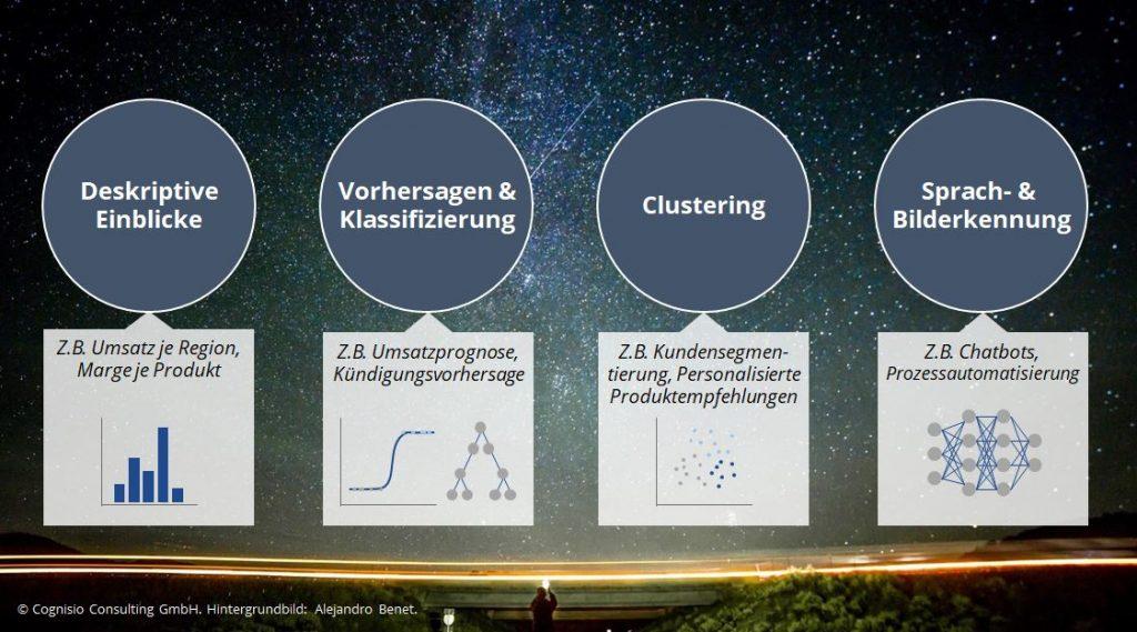 Darstellung der 4 Machine Learning Möglichkeiten: Deskriptive Analysen, Vorhersagen & Klassifizierung, Clustering, Sprach- & Bilderkennung